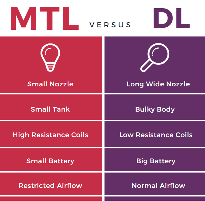 Mouth to Lung (MTL) vs Direct Lung (DL) Vape Guide (6)